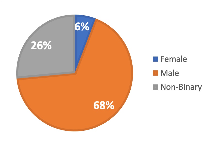 A pie chart displaying the attendance broken down by gender identities. Of all attendees six percent identified as female, twenty-six percent identified as gender non-binary, and sixty-eight percent identified as male.