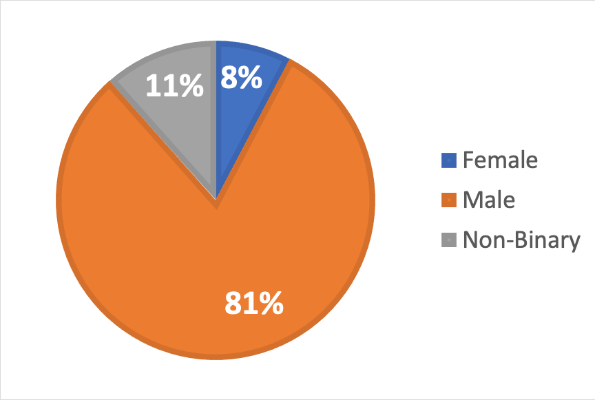 A pie chart displaying the attendance broken down by gender identities. Of all attendees eight percent identified as female, eleven percent identified as gender non-binary, and eighty-one percent identified as male.